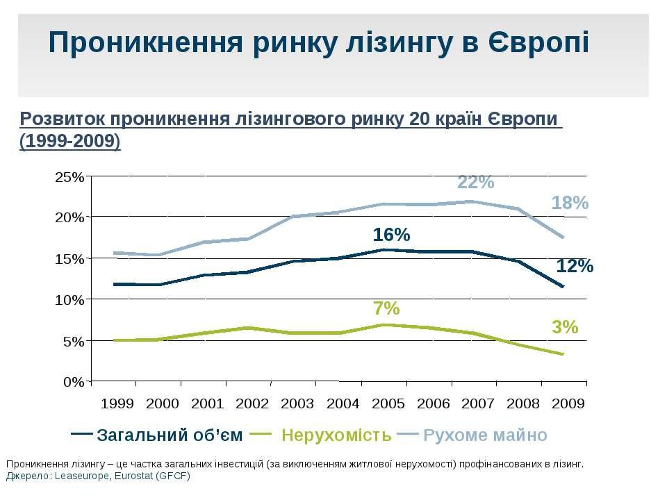Проникнення ринку лізингу в Європі Загальний об'єм Нерухомість Рухоме майно П...