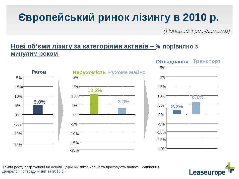 -5% 0% 5% 10% 15% 0% 5% Обладнання Транспорт 2.2% 6.1% -10% -15% -40% Європей...