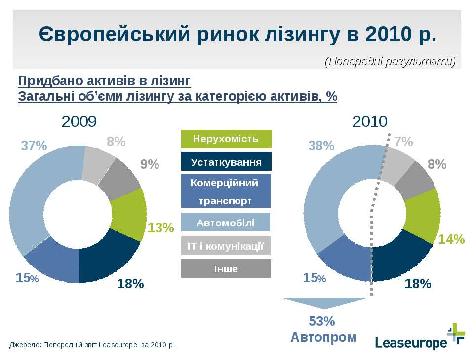 Європейський ринок лізингу в 2010 р. Придбано активів в лізинг Загальні об'єм...