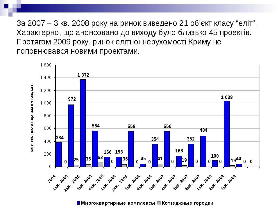 "За 2007 – 3 кв. 2008 року на ринок виведено 21 об'єкт класу ""еліт"". Характерн..."