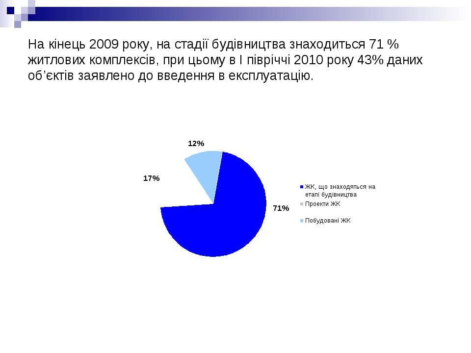На кінець 2009 року, на стадії будівництва знаходиться 71 % житлових комплекс...