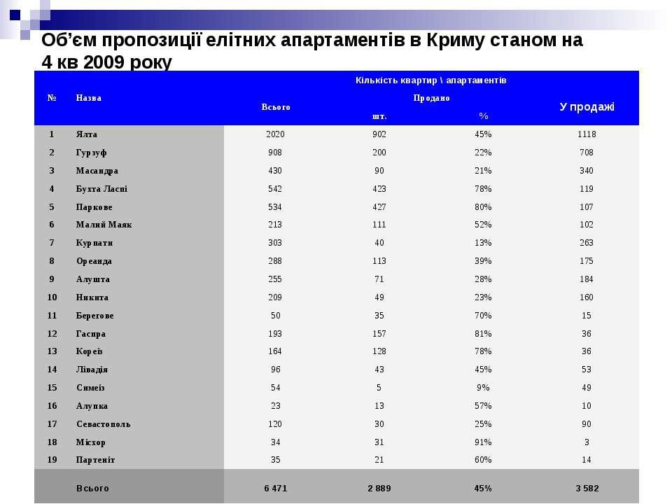 Об'єм пропозиції елітних апартаментів в Криму станом на 4 кв 2009 року