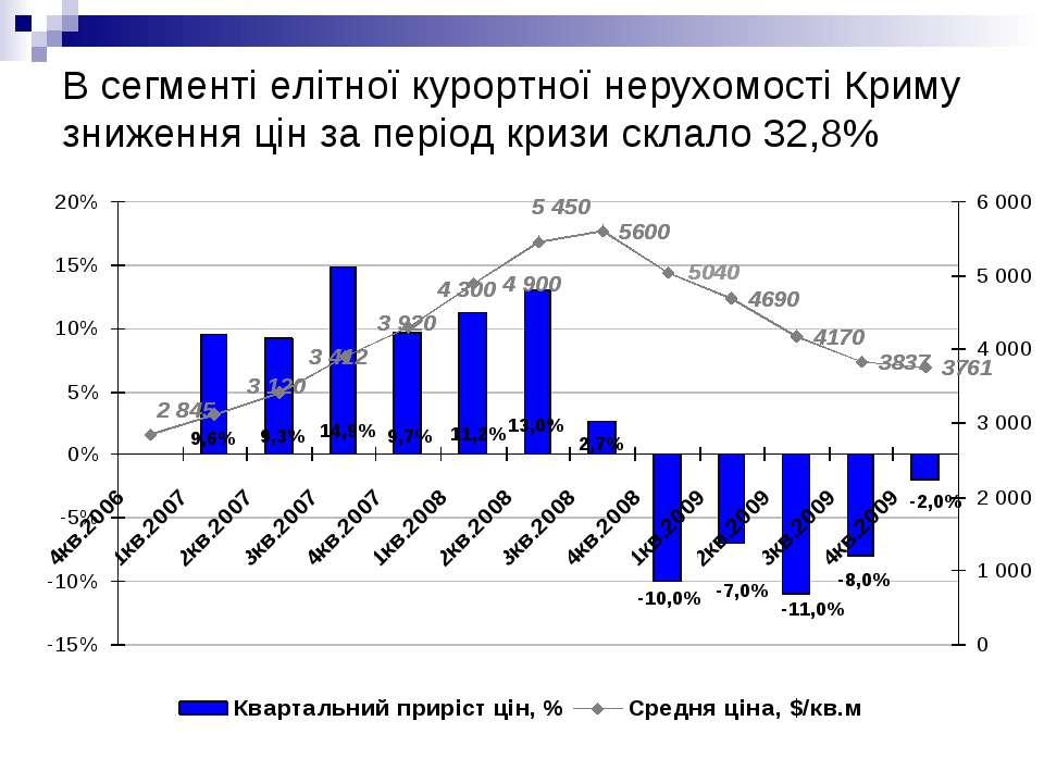В сегменті елітної курортної нерухомості Криму зниження цін за період кризи с...