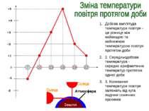 22 19 16 13 10 7 -1 -2 0 +1 +2 +3 +4 +5 Добова амплітуда температури повітря ...