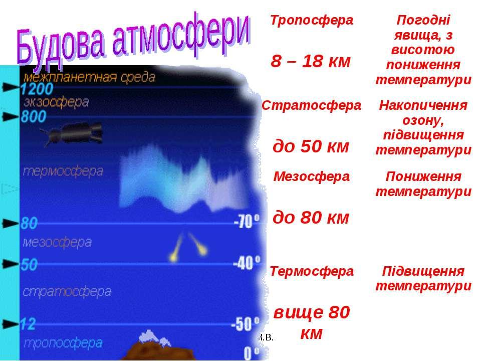 Цимбалюк М.В. Тропосфера 8 – 18 км Погодні явища, з висотою пониження темпера...