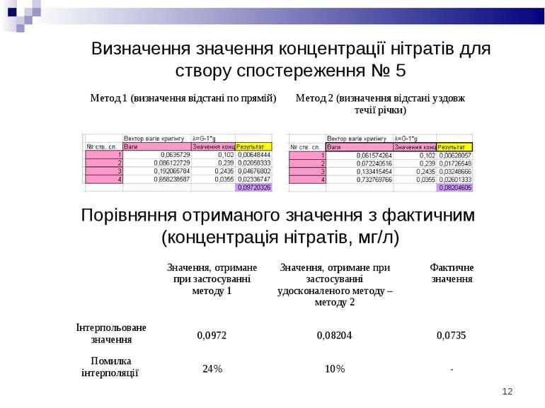 * Визначення значення концентрації нітратів для створу спостереження № 5 Порі...