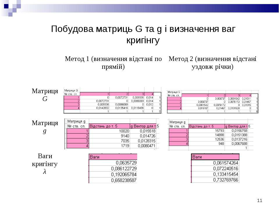 * Побудова матриць G та g і визначення ваг кригінгу Метод 1 (визначення відст...