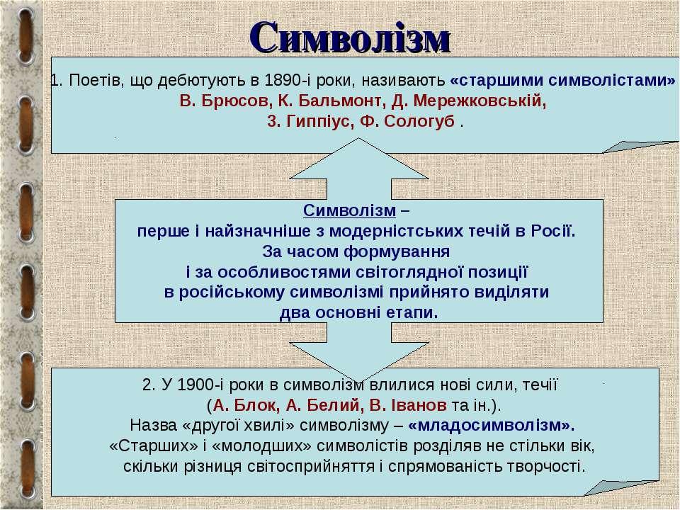 Символізм 1. Поетів, що дебютують в 1890-і роки, називають «старшими символіс...