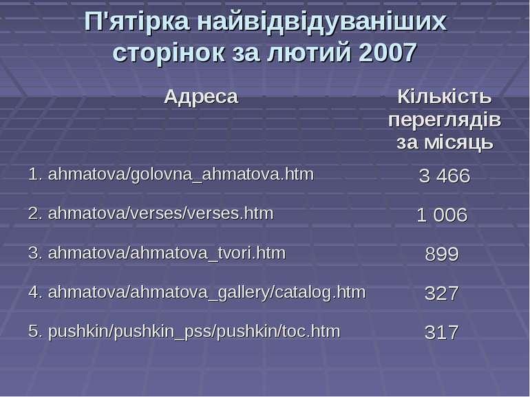 П'ятірка найвідвідуваніших сторінок за лютий 2007 Адреса Кількість переглядів...
