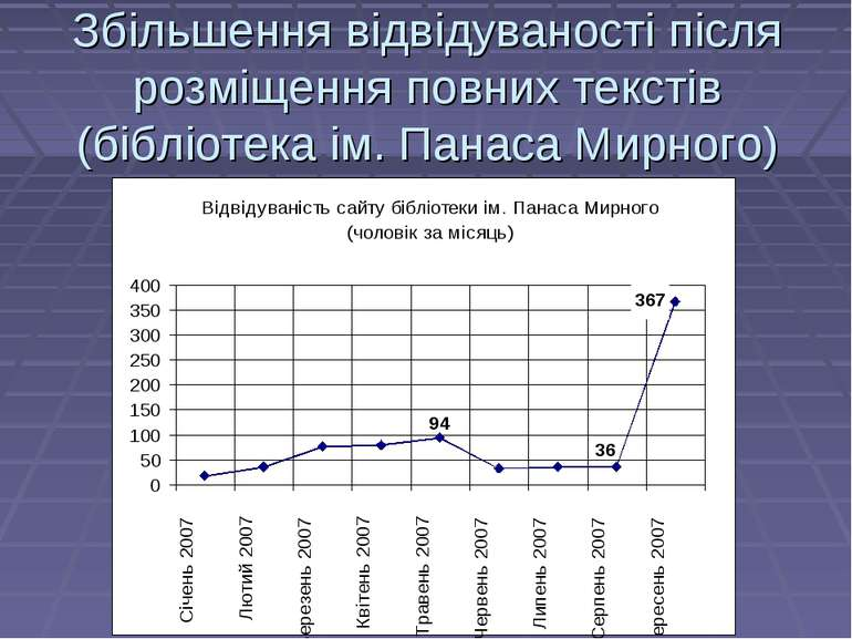 Збільшення відвідуваності після розміщення повних текстів (бібліотека ім. Пан...
