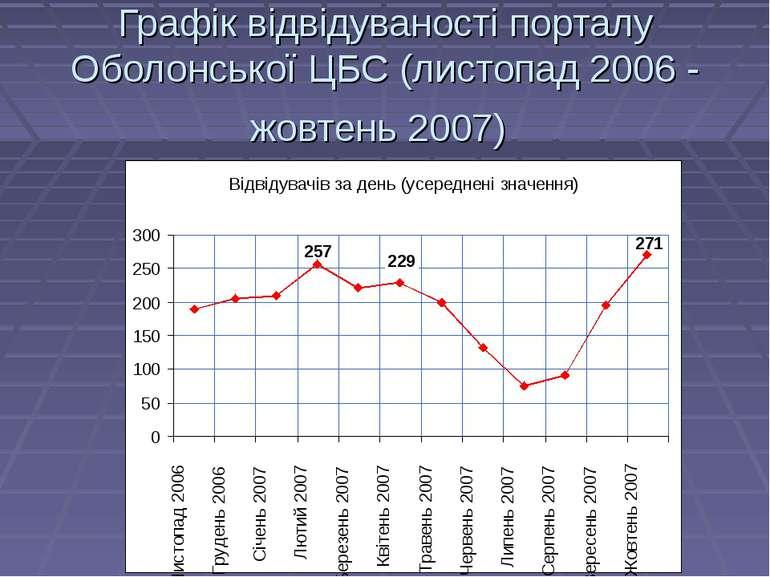Графік відвідуваності порталу Оболонської ЦБС (листопад 2006 - жовтень 2007)