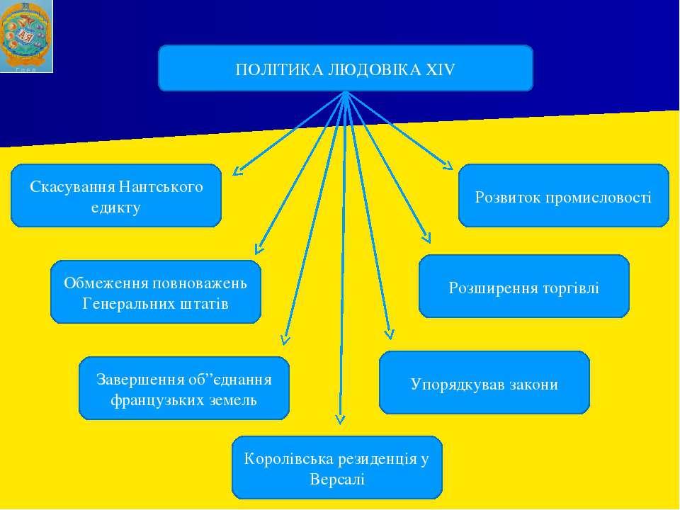 ПОЛІТИКА ЛЮДОВІКА XIV Скасування Нантського едикту Розвиток промисловості Роз...