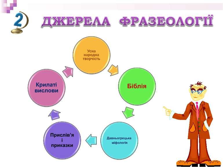 Фразеологізми - презентація з української мови