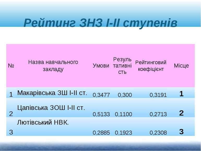Рейтинг ЗНЗ І-ІІ ступенів № Назва навчального закладу Умови Результативність ...