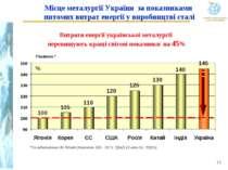 Місце металургії України за показниками питомих витрат енергії у виробництві ...