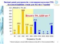 Вихідні данні для проектів з тепловими насосами (ТН) на каналізаційних стоків...