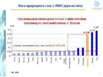* IEI, 2005 Вага природного газу у ВВП держав світу * СПОЖИВАННЯ ПРИРОДНОГО Г...