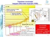 Термічна утилізація твердих побутових відходів (ТПВ) 0 10 20 30 40 50 60 70 8...