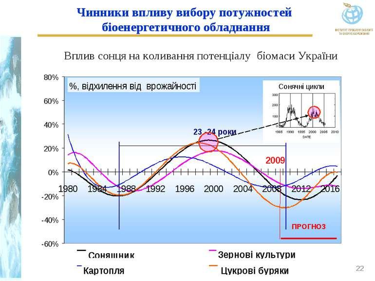 * Чинники впливу вибору потужностей біоенергетичного обладнання Вплив сонця н...