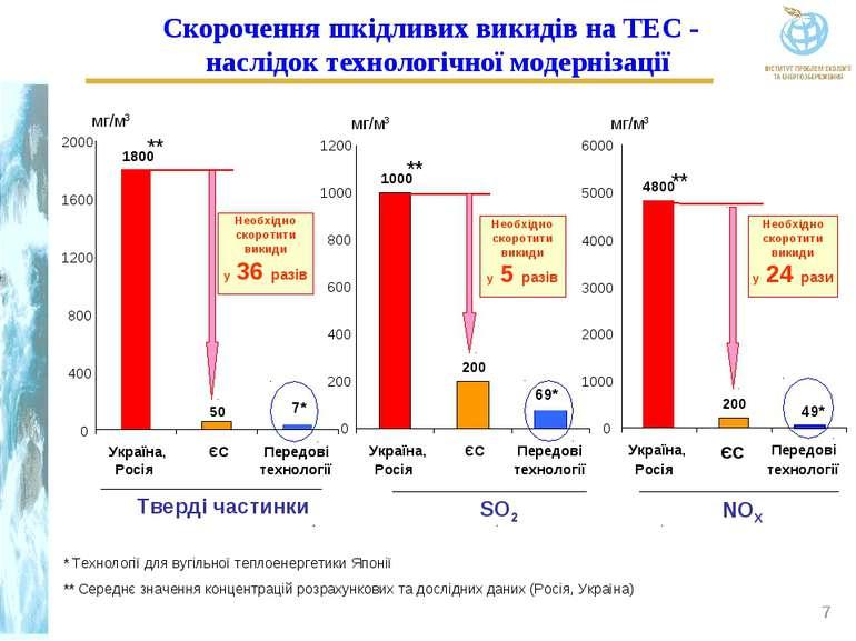 * Технології для вугільної теплоенергетики Японії ** Середнє значення концент...