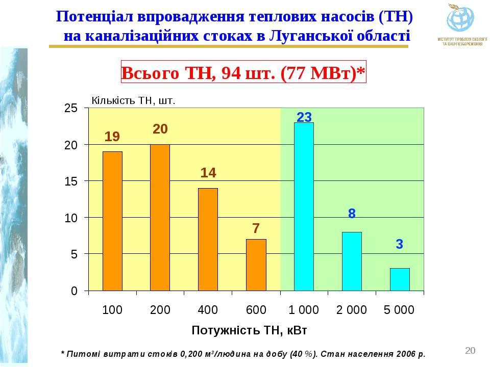 * Потенціал впровадження теплових насосів (ТН) на каналізаційних стоках в Луг...