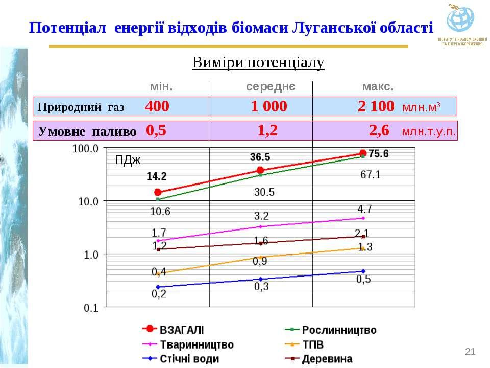 * Умовне паливо Природний газ ПДж макс. млн.т.у.п. середнє мін. Потенціал ене...