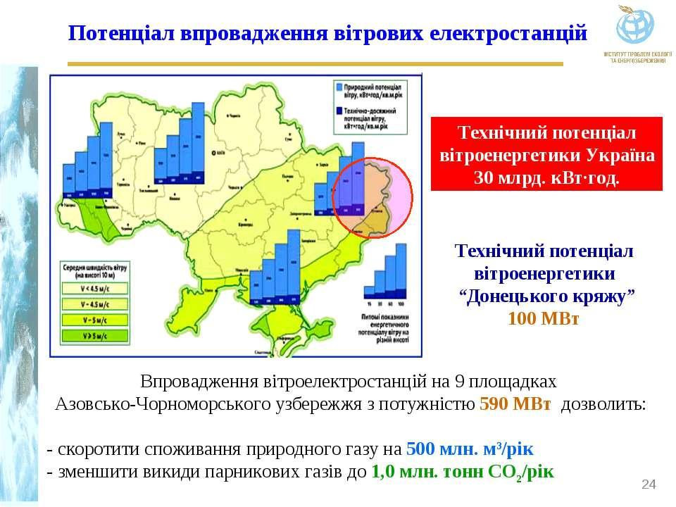 Потенціал впровадження вітрових електростанцій Технічний потенціал вітроенерг...