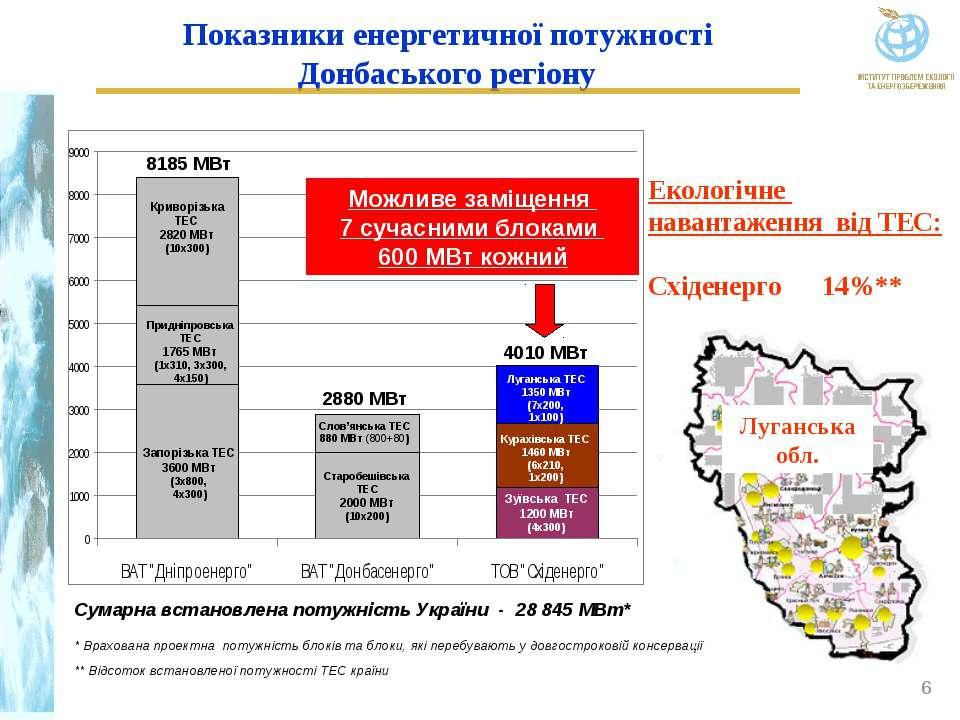 Показники енергетичної потужності Донбаського регіону Сумарна встановлена пот...
