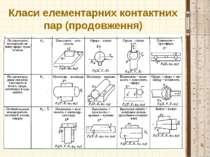 Класи елементарних контактних пар (продовження) *