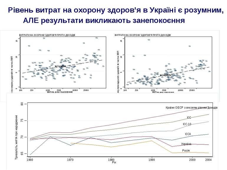Рівень витрат на охорону здоров'я в Україні є розумним, АЛЕ результати виклик...