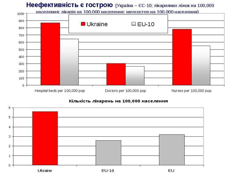 Неефективність є гострою (Україна – ЄС-10; лікарняних ліжок на 100,000 населе...