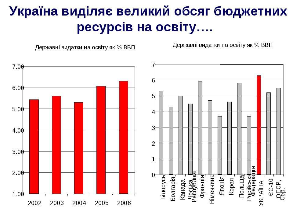 Україна виділяє великий обсяг бюджетних ресурсів на освіту….