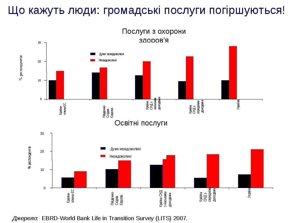 Що кажуть люди: громадські послуги погіршуються! Джерело: EBRD-World Bank Lif...