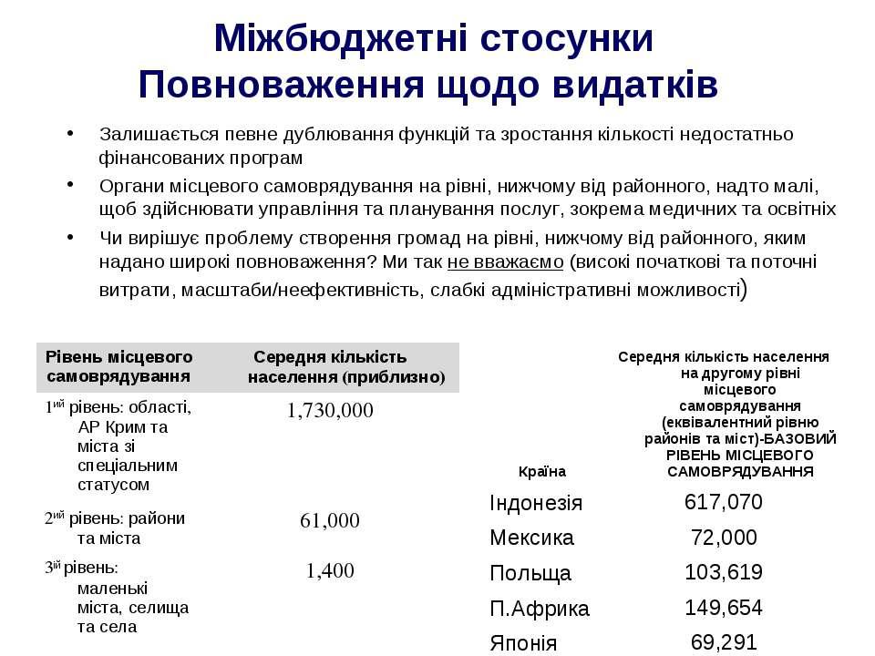 Міжбюджетні стосунки Повноваження щодо видатків Залишається певне дублювання ...