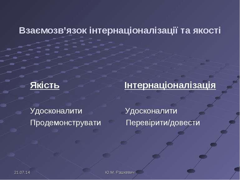 Взаємозв'язок інтернаціоналізації та якості Якість Інтернаціоналізація Удоско...