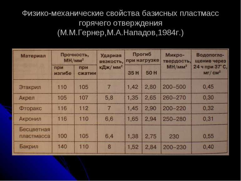 Физико-механические свойства базисных пластмасс горячего отверждения (М.М.Гер...