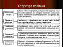 Структура політики