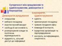 Суперечності між врядуванням та адмініструванням, демократією й бюрократією Д...