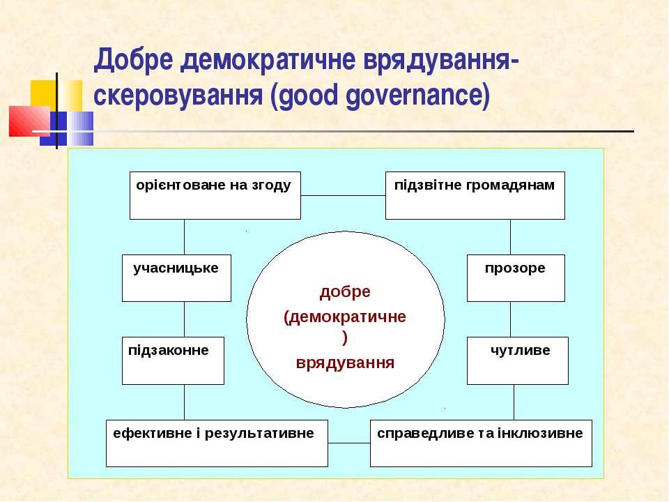 Добре демократичне врядування-скеровування (good governance)