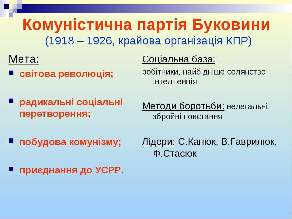 Комуністична партія Буковини (1918 – 1926, крайова організація КПР) Мета: сві...