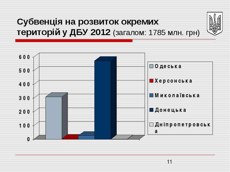 Субвенція на розвиток окремих територій у ДБУ 2012 (загалом: 1785 млн. грн)