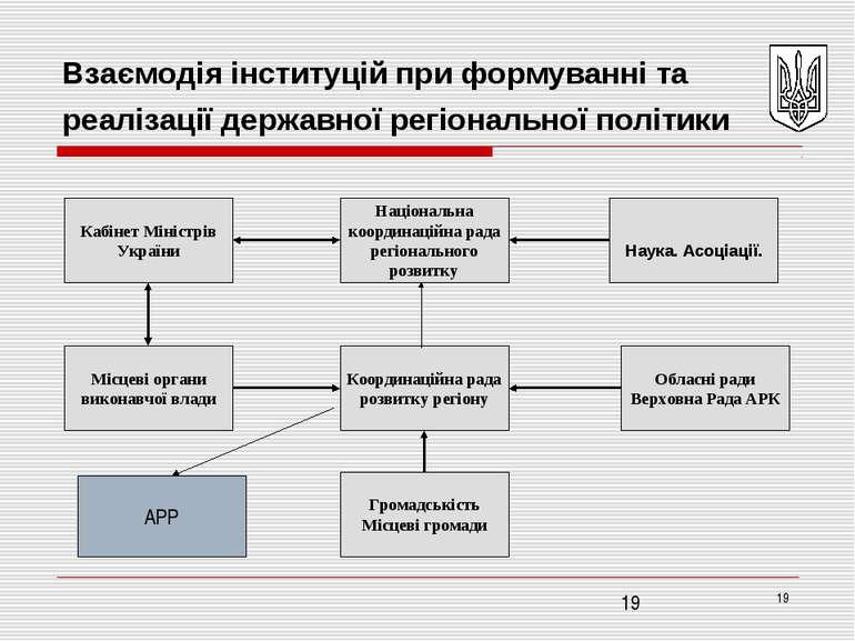 * Взаємодія інституцій при формуванні та реалізації державної регіональної по...