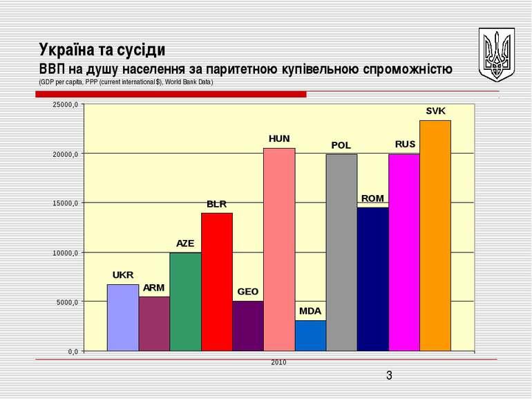 Україна та сусіди ВВП на душу населення за паритетною купівельною спроможніст...