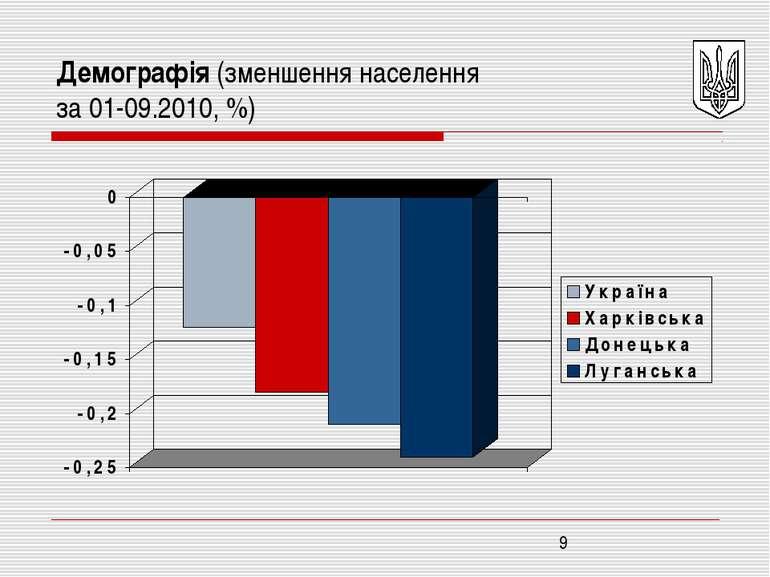 Демографія (зменшення населення за 01-09.2010, %)