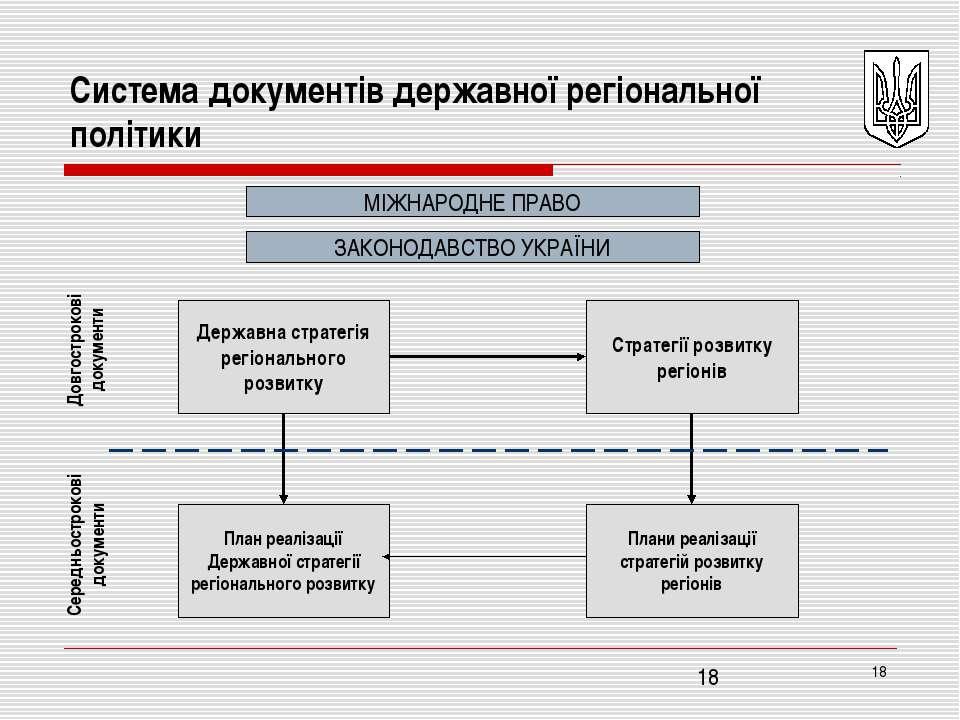 * Система документів державної регіональної політики МІЖНАРОДНЕ ПРАВО ЗАКОНОД...