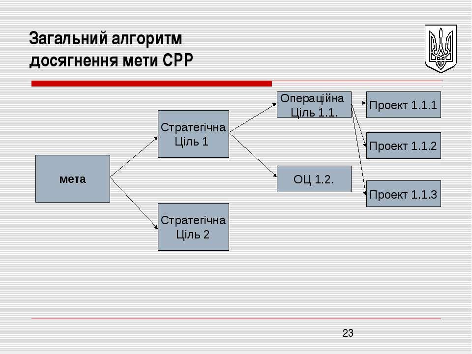 Загальний алгоритм досягнення мети СРР мета Стратегічна Ціль 1 Операційна Ціл...
