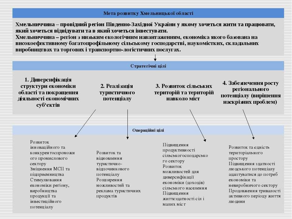 Мета розвитку Хмельницької області Хмельниччина – провідний регіон Південно-З...