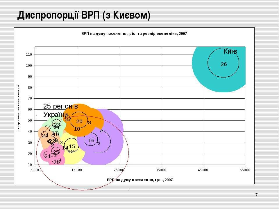 Диспропорції ВРП (з Києвом) * Київ 25 регіонів України