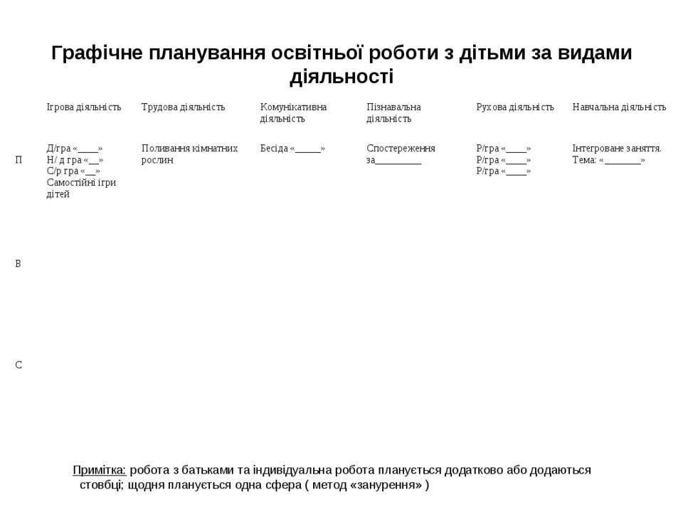 Графічне планування освітньої роботи з дітьми за видами діяльності Примітка: ...