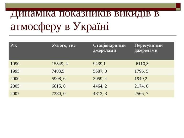 Динаміка показників викидів в атмосферу в Україні Рік Усього, тис Стаціонарни...